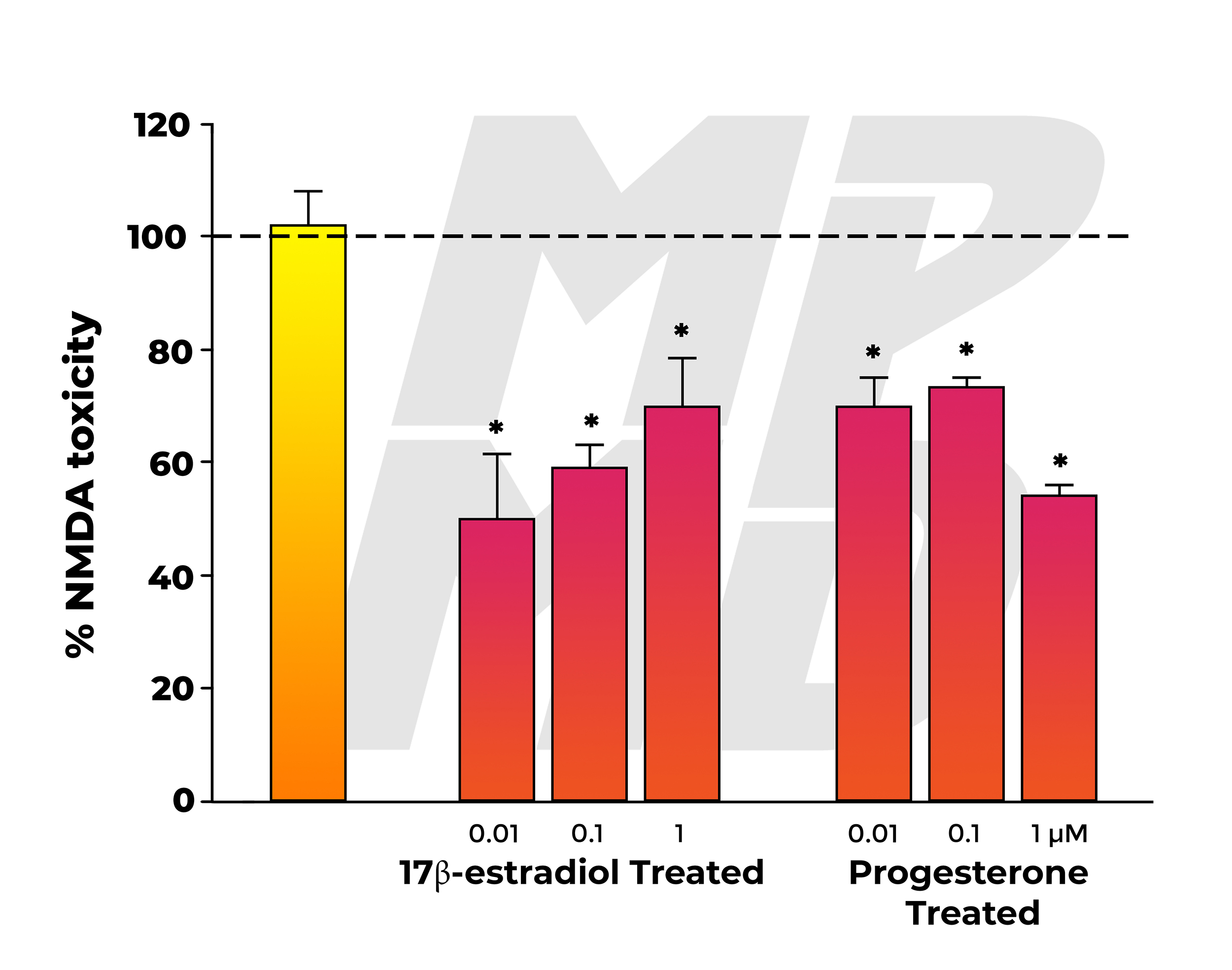 NMDA Neurotoxicity In Groups Co-Administered With Graded Doses Of Either Estradiol Or Progesterone