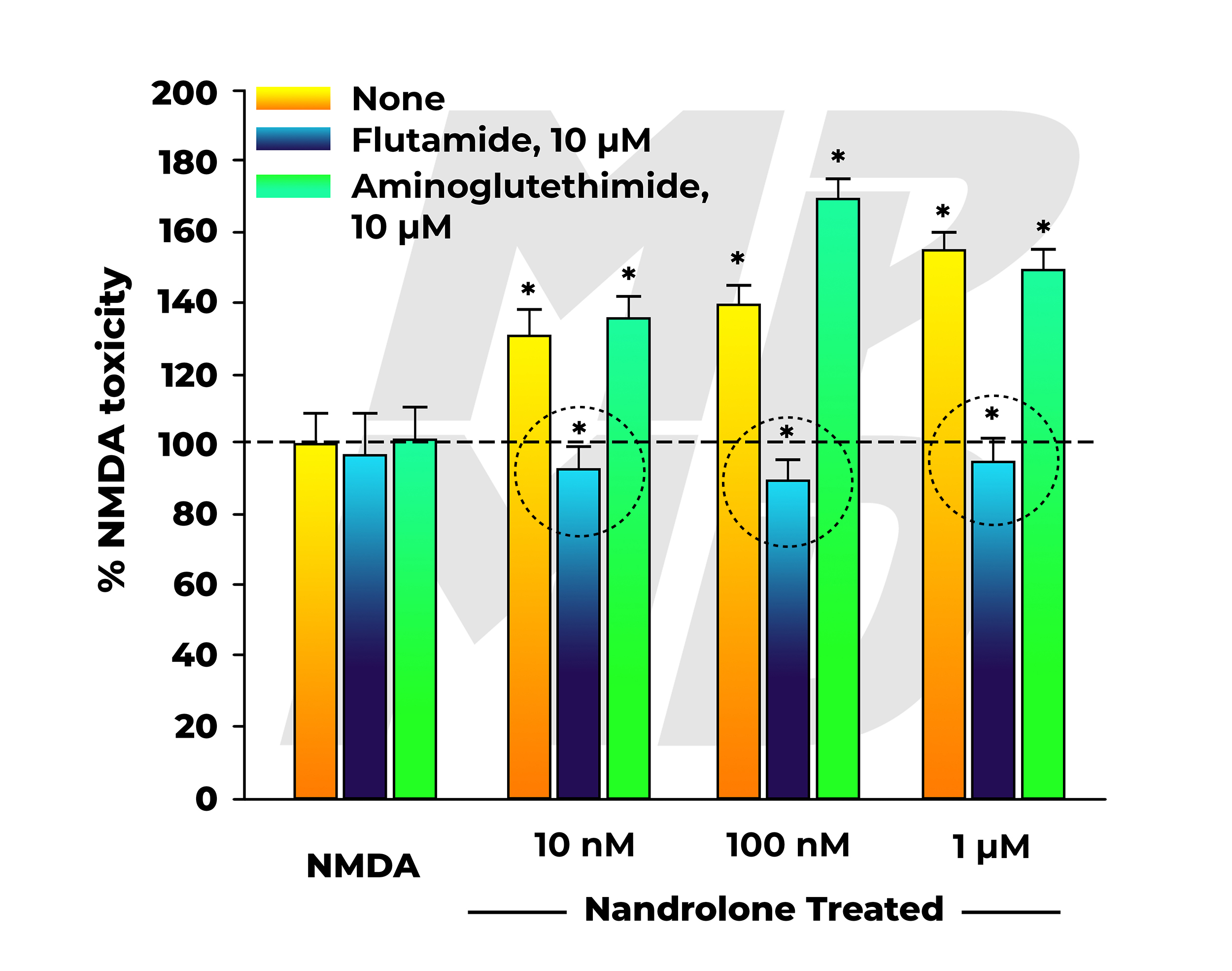 NMDA Neurotoxicity In Nandrolone (19-nortestosterone) Treated Group Co-Administered Nothing, Flutamide, Or Aminoglutethimide - Flutamide Anti-Androgen Activity Highlighted