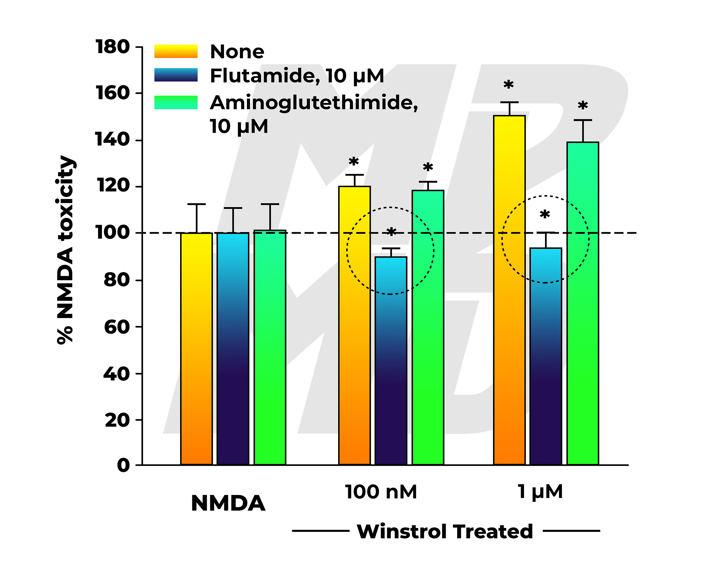 NMDA Neurotoxicity In Winstrol (Stanozolol) Treated Group Co-Administered Nothing, Flutamide, Or Aminoglutethimide - Flutamide Anti-Androgen Activity Highlighted