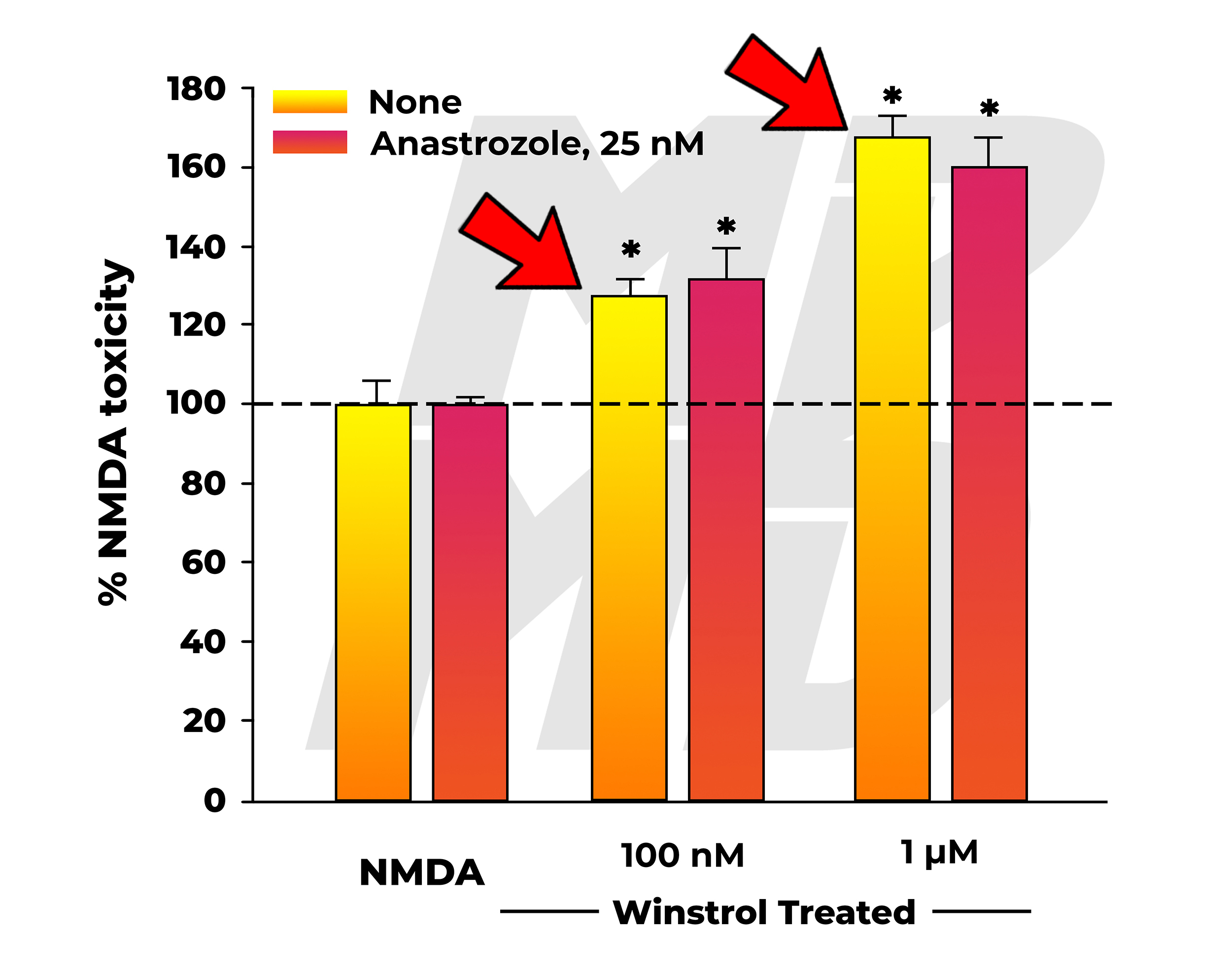 NMDA Neurotoxicity In Winstrol (Stanozolol) Treated Group Co-Administered Nothing, Or The Aromatase Inhibitor Arimidex (Anastrozole) - Neurotoxicity With And Without Arimidex Pointed Out