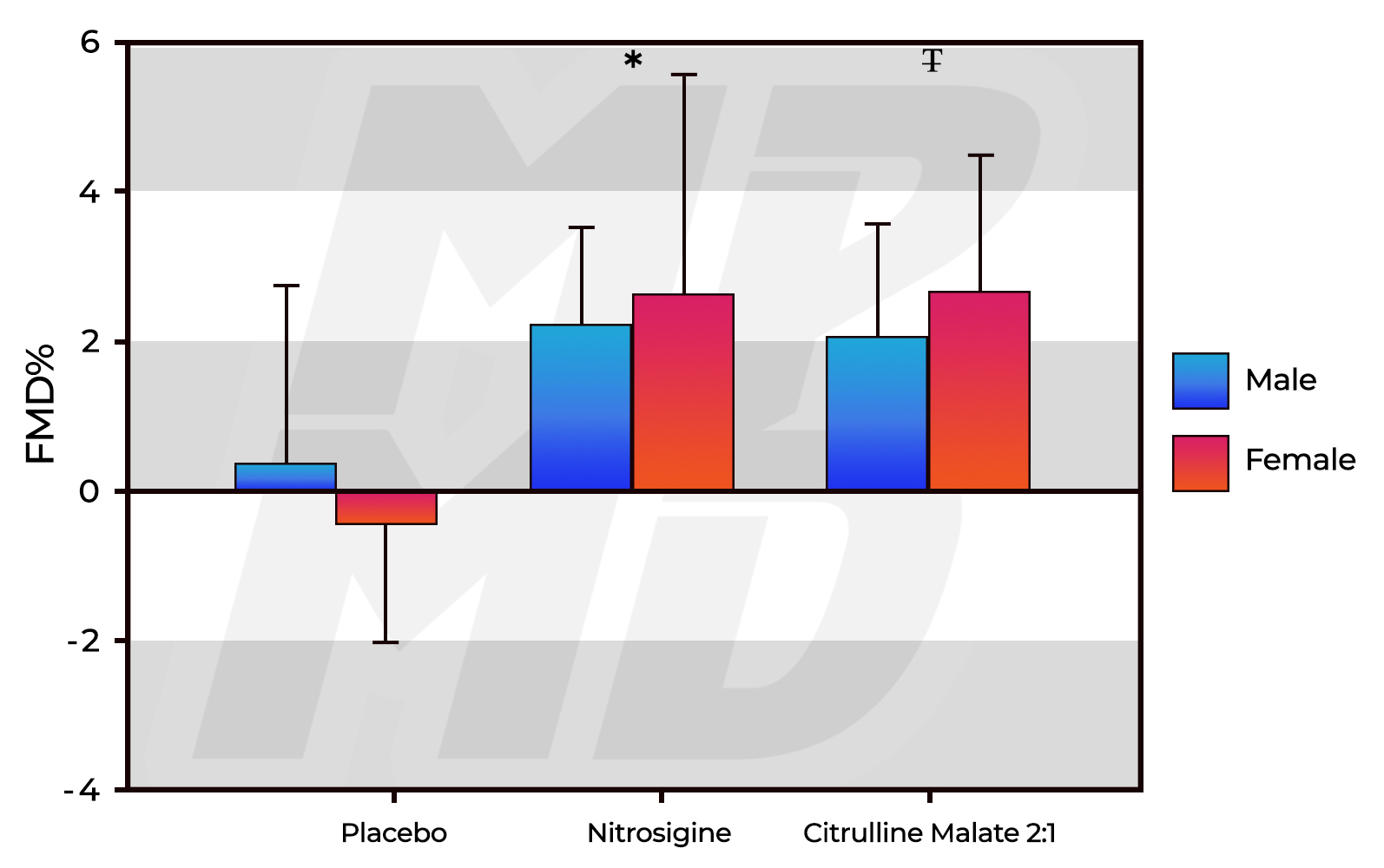 FMD percentages for Citrulline Malate Vs. Nitrosigine Vs. Dextrose Placebo In Healthy Young Adults
